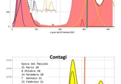 Emergenza Covid-19, aggiornamento del 10 maggio (dati 8 e 9 maggio).